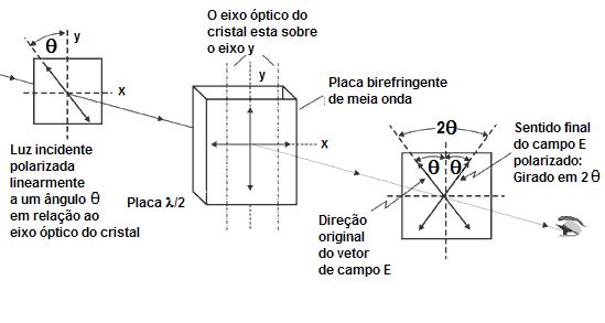 48a0b56458dd5 (c) Placas de meia onda giram a luz linearmente polarizada num ângulo 2q em  relação ao eixo óptico do cristal.